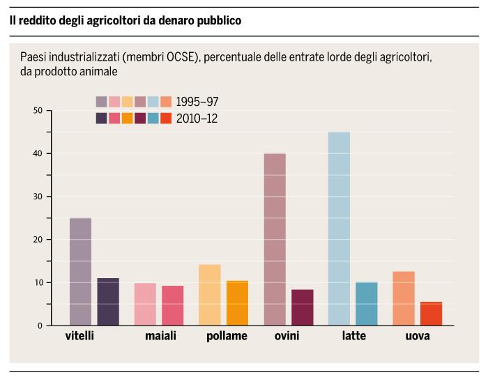 Il reddito degli allevatori mondiale