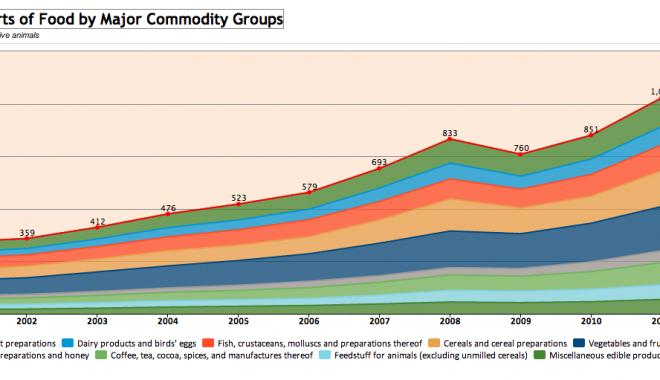 Quanto Valgono Le Esportazioni Alimentari Nel Mondo?